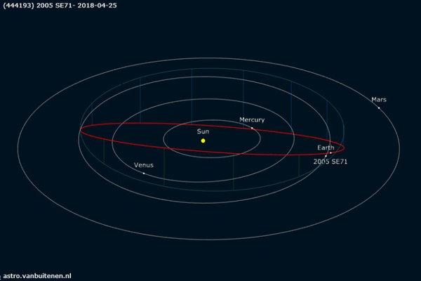 Открытие русских астрофизиков: кЗемле мчится огромный 1,5-километровый астероид