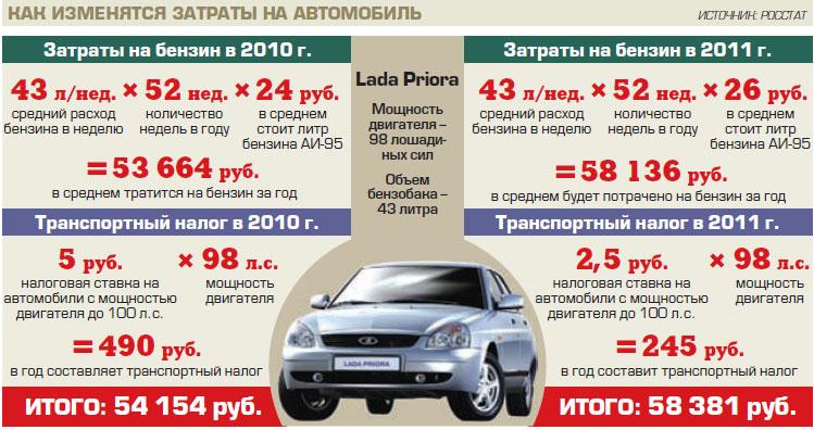 Стоимость владения автомобилем - оценка на 2011 год