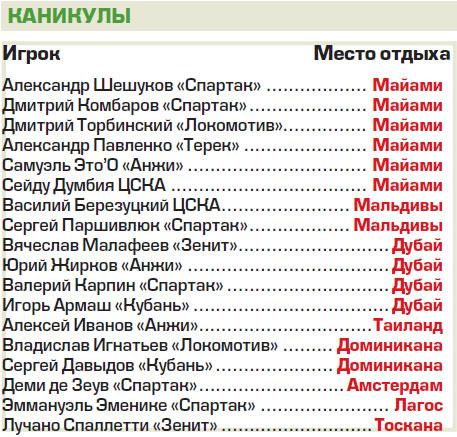 Как отдыхают футболисты российской Премьер лиги