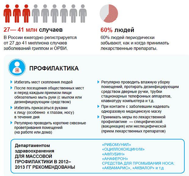 Но... как обычно, один из главных вопросов в этот период - ОРВИ и грипп: профилактика и лечение.