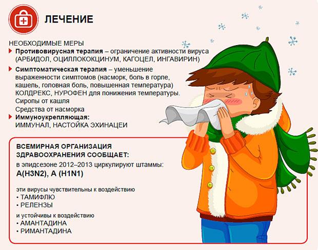 Лечение гриппа в домашних условиях у детей