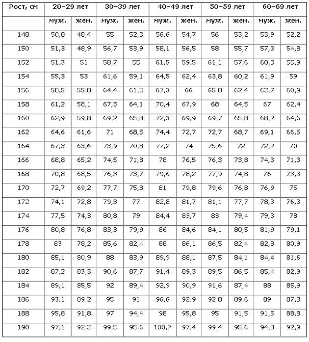 Идеальный рост вес возраст - c